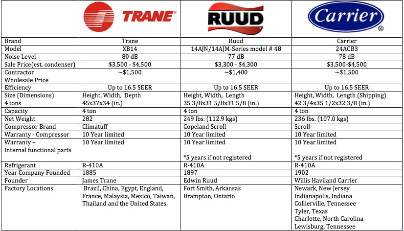 Trane Vs Carrier Vs Ruud Which Is The Best Residential